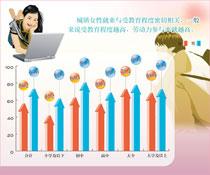 2005年城镇按受教育程度16岁及以上人口劳动参与率