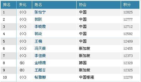 女单前十名-乒联排名 马龙超马琳 丁宁飙升图片