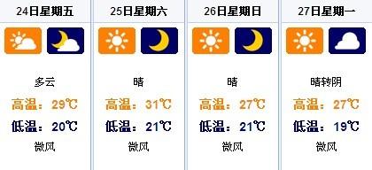 天津7月24日~7月27日天气预报-天津今天大暑 明 24日 中伏 近两天雷