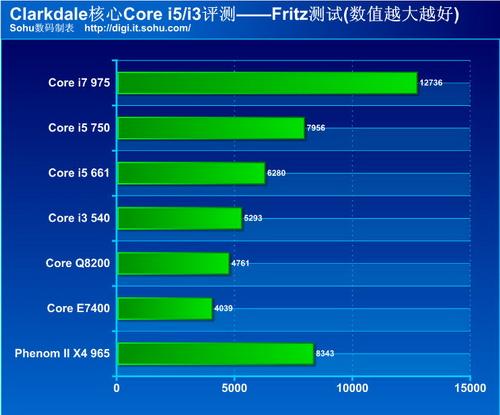 英特尔clrkdle核core