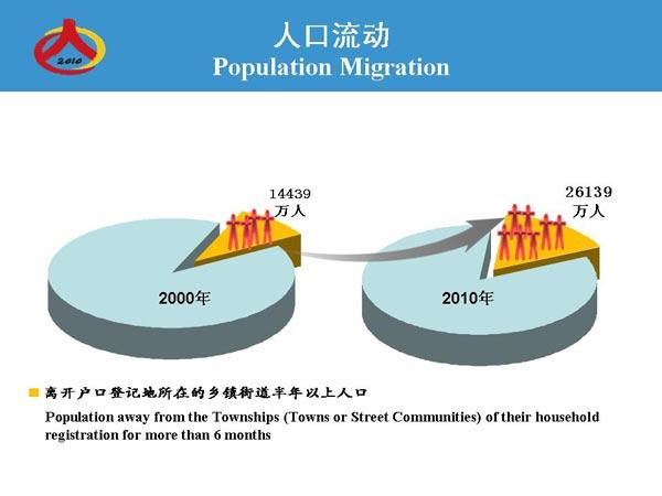 第六次全国人口普查主要数据示意图:流动人口