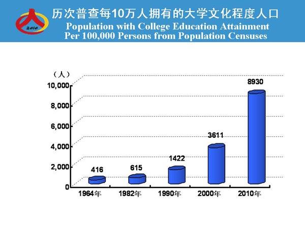 人口增长_人口增长的隐蔽势头
