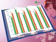中国妇女收入与社会保障