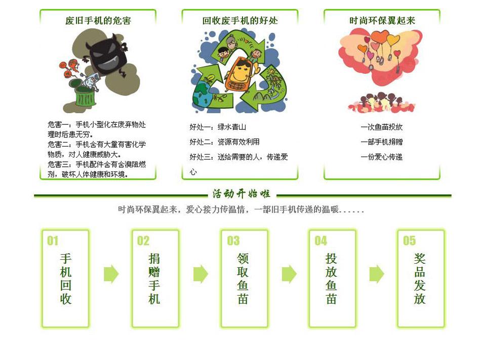 '时尚环保翼起来',电信,手机,回收,贵州,铜仁