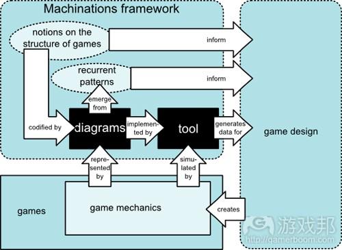 阐述游戏机制新设计工具Machinations工作原理