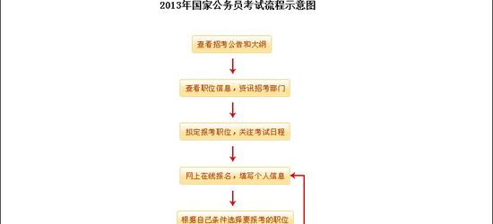 2013年國家公務員考試流程示意圖