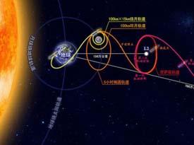 嫦娥二号:一颗备份星实现中国太空探索三大创举