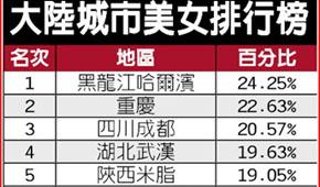 台媒关注大陆20大美女城市 北京未入榜引争议