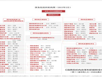 国务院组织机构图(2013年3月)