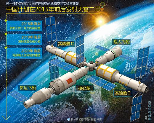 王兆耀:2020年前後建成中國載人空間站
