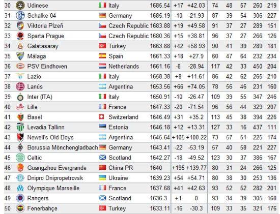世界俱乐部排行 恒大首次跻身TOP50 居亚洲第一