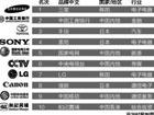 亚洲品牌500强:中国工商银行不敌三星屈居第二[图]