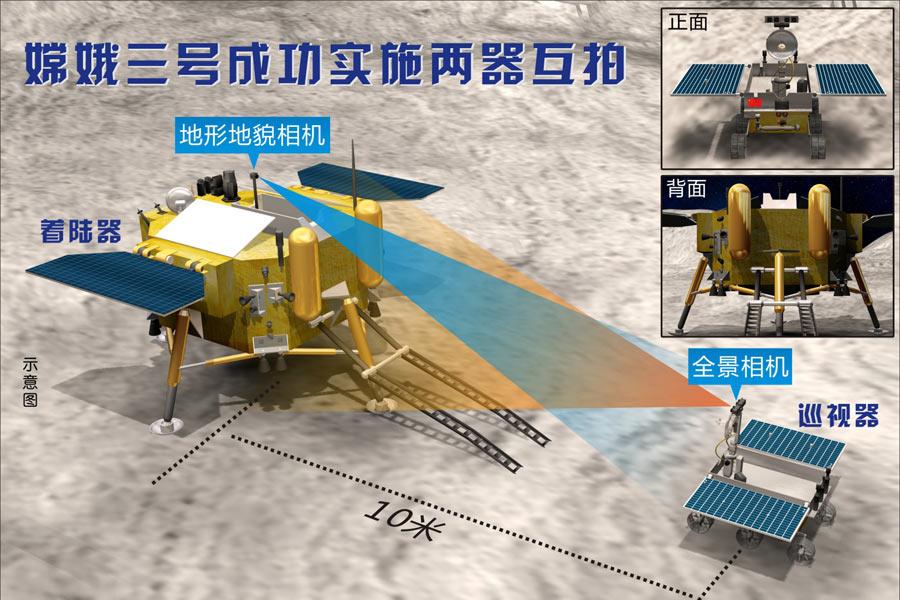 图表:嫦娥三号成功实施两器互拍。
