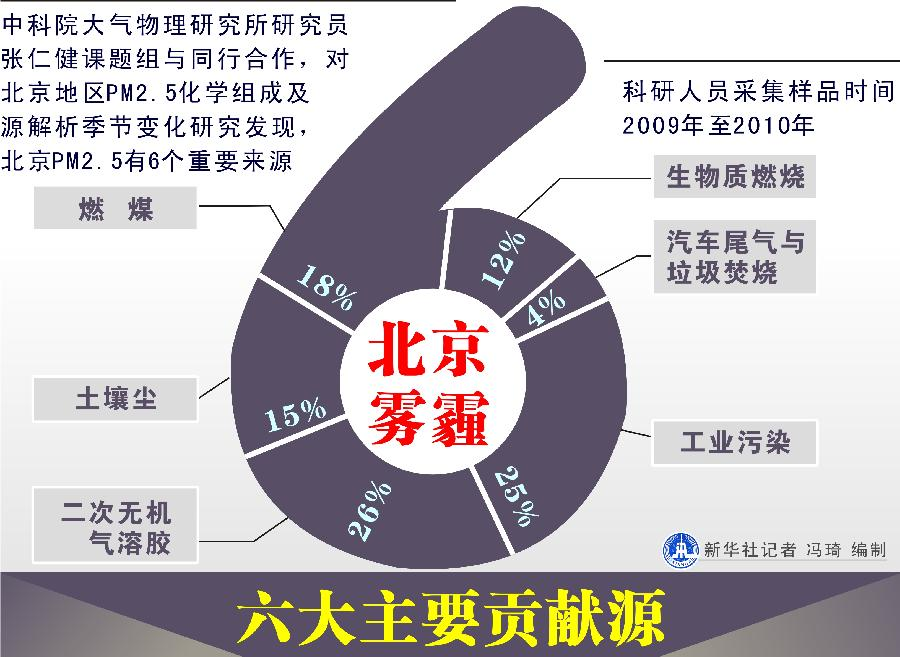 科学家查明北京雾霾6大主要贡献源[组图] - 人在上海    - 中華日报Chinadaily