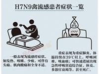 預防H7N9:老年人尤其要注意
