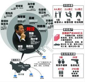 四川刘汉案提起公诉 富豪帝国轰然倒塌_法治中