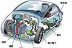 汽车燃料电池技术现状