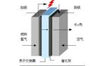 质子交换膜燃料电池应用广泛