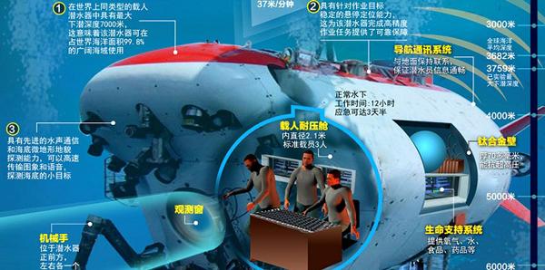 蛟龙号,海洋资源,载人潜水器,蛟龙入海