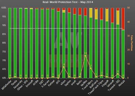 国外杀毒软件排行榜_国内好的杀毒软件推荐,360安全卫士为你的电脑提供安全守护
