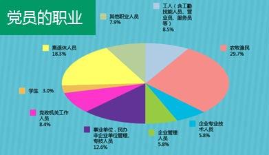图解2013年中国共产党党内统计公报