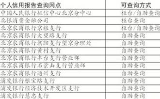北京设12个个人信用自助查询网点