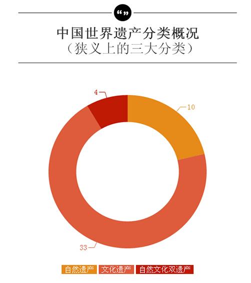 中国世界遗产分类概况
