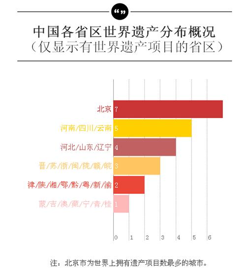 中國各省區世界遺産分佈概況