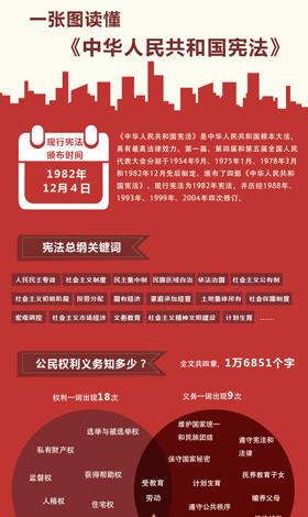 一张图读懂《中华人民共和国宪法》
