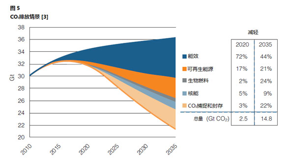 世界能源远景——能源效率技术报告概述