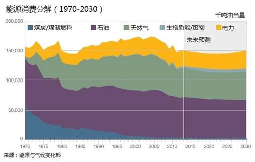 英国石油使用量也急剧下降,从1970年的1300万吨降到去年的78万吨。  上世纪90年代煤炭和石油使用量的大幅下降,是因为所谓的冲向天然气,这是由便宜的北海天然气和电力市场私有化所支撑的。  大家可能会注意到,下图中电力数量比上图中大很多。这是因为,下图指的是用于发电的一次能源的总量,而上图则代表各类一次能源的最终消费量。  对于化石能源,电站的能源转换效率大约是40%-65%,这取决于能源种类。换句话说,一次能源中只有一半的能源最后变为了电力。除此之外,发电厂自己消费一些能源,而更多的电力将在电网