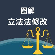图解立法法修正案