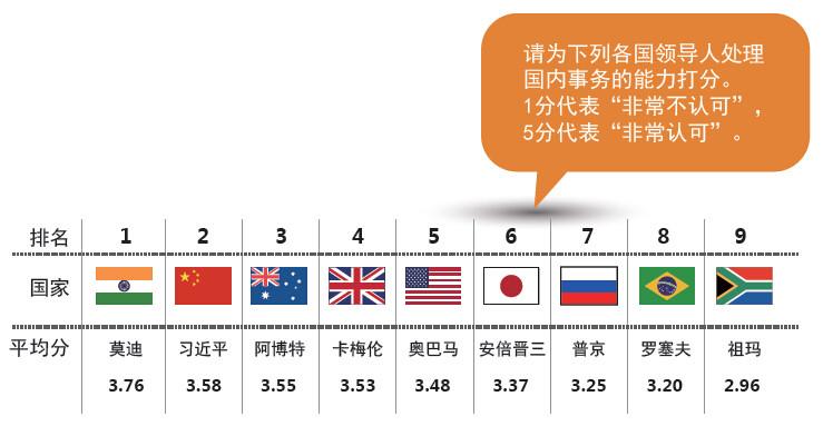 世界人口日_世界各国人口数量排名