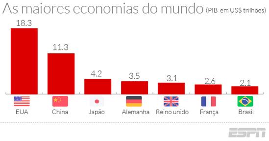 目前世界经济总量第一_经济总量世界第二