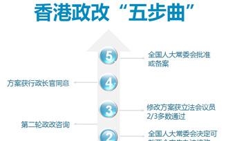 """香港政改""""五步曲"""""""