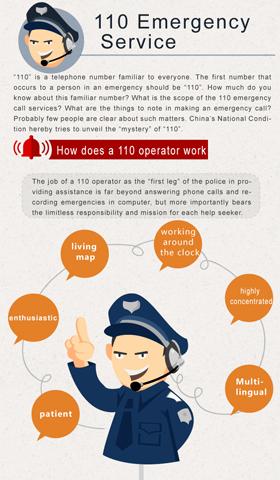 110 Emergency Service