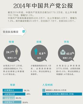 2014年中国共产党公报