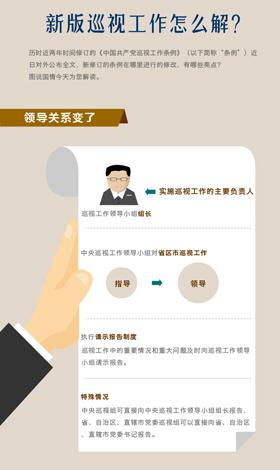 中国共产党新版巡视工作怎么解?