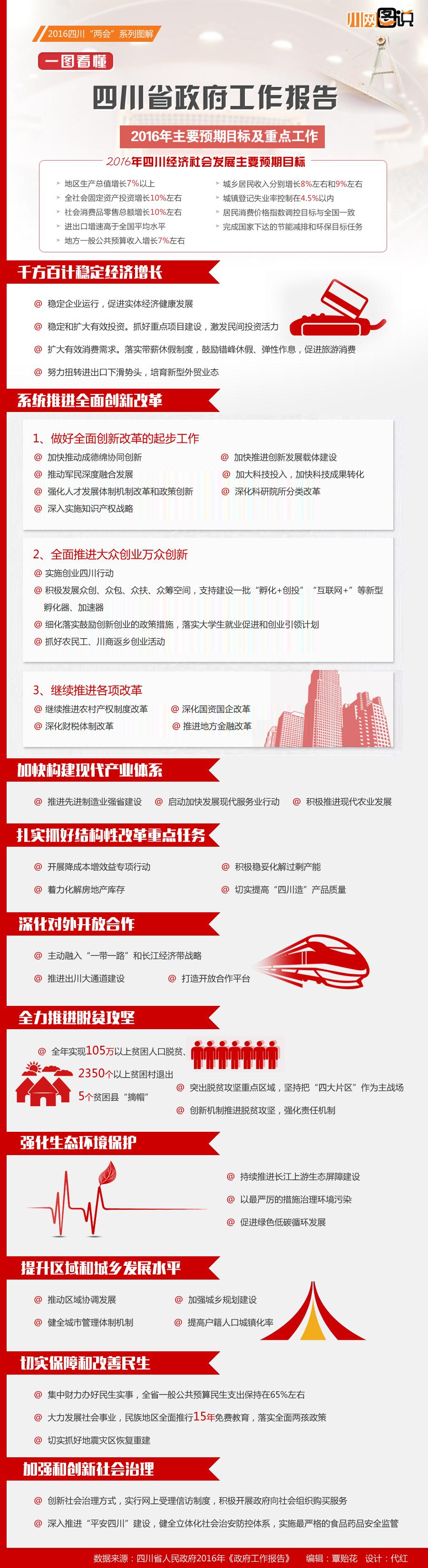 四川省政府工作报告之2016年重点工作