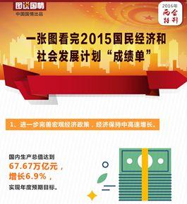 """一张图看完2015国民经济和社会发展计划""""成绩单"""""""