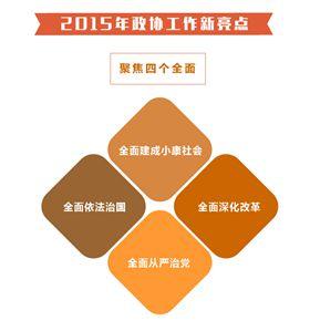 解读2016年全国政协常委会工作报告
