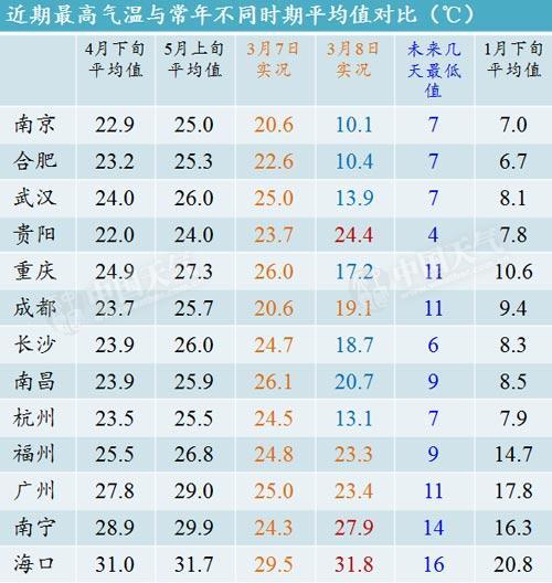数据帝:3天直降20℃ 真正的春天还有多远?