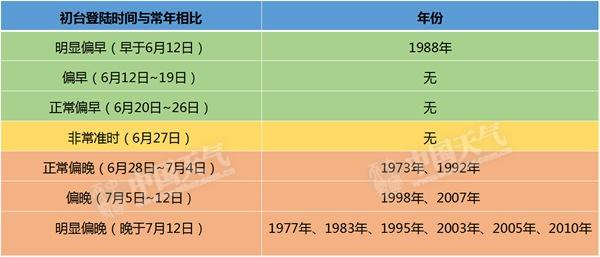 """数据帝扒天气:台风严重迟到 该厄尔尼诺背""""锅""""?"""