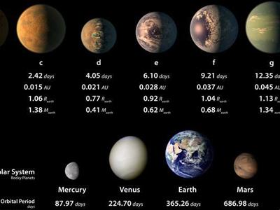 天文学家在40光年外发现酷似太阳系的行星系