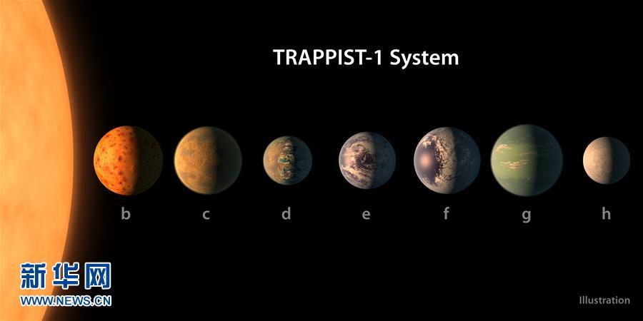 (國際)(1)天文學家在40光年外發現酷似太陽系的行星系