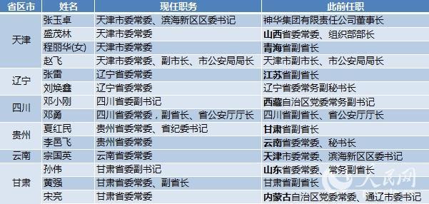 11省區市調整省級黨委常委 9人異地交流任職(表)