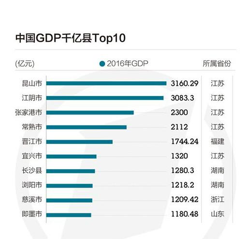 2013陕西各县gdp_21县进GDP千亿俱乐部:苏鲁最多湖南有3个