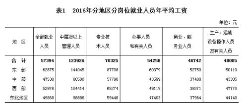 2016各行业平均工资出炉 IT业首超金融业排榜首