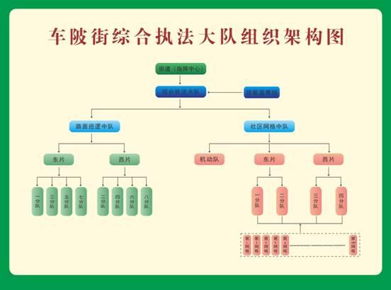 广东省广州市天河区车陂街道综合执法大队组织架构图