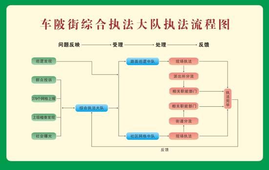 广东省广州市天河区车陂街道综合执法大队执法流程图